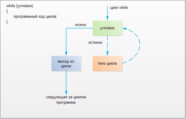 Структура цикла while