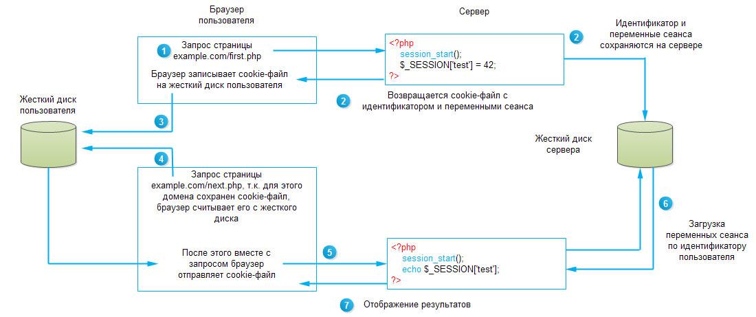 Схема работы сеансов (сессий)